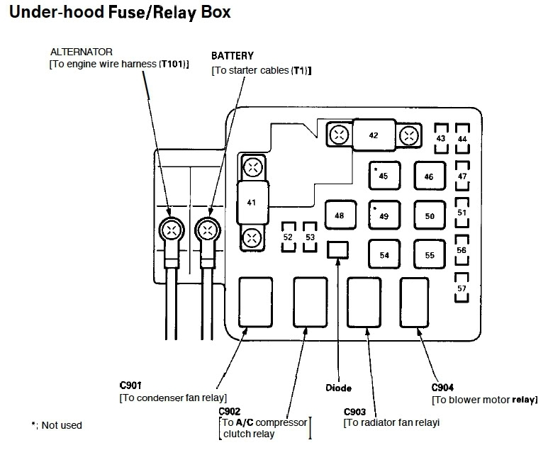 99 Civic Under Dash Fuse Box Diagram : Civic fuse box diagram and wiring