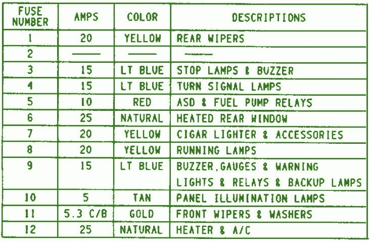 1995 Jeep Wrangler Fuse Box Diagram ndash Circuit Wiring