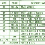 1995 Jeep Wrangler Fuse Box Diagram – Circuit Wiring Diagrams within 1995 Jeep Wrangler Fuse Box Diagram