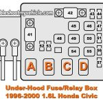 1996-2000 1.6L Honda Civic (Dx, Ex, Lx) Under-Hood Fuse Box | Car with 2000 Honda Civic Fuse Box