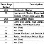 1997 Ford F150 Fuse Box Diagram Under Hood - Vehiclepad | 1997 pertaining to 1997 Ford F150 Fuse Box Diagram Under Dash