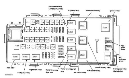 1999 Ford Explorer Fuse Box Diagram - Vehiclepad | 1999 Ford intended for 2002 Ford Explorer Fuse Box Diagram