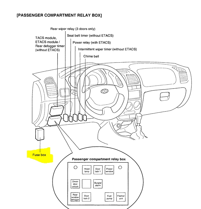 1999 Hyundai Elantra Fuse Box Diagram - Vehiclepad | 2010 Hyundai intended for Hyundai Entourage Fuse Box Diagram