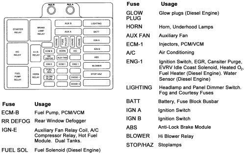 1999 S10 Fuse Diagram. 1999. Automotive Wiring Diagrams inside 99 Mercury Cougar Fuse Box