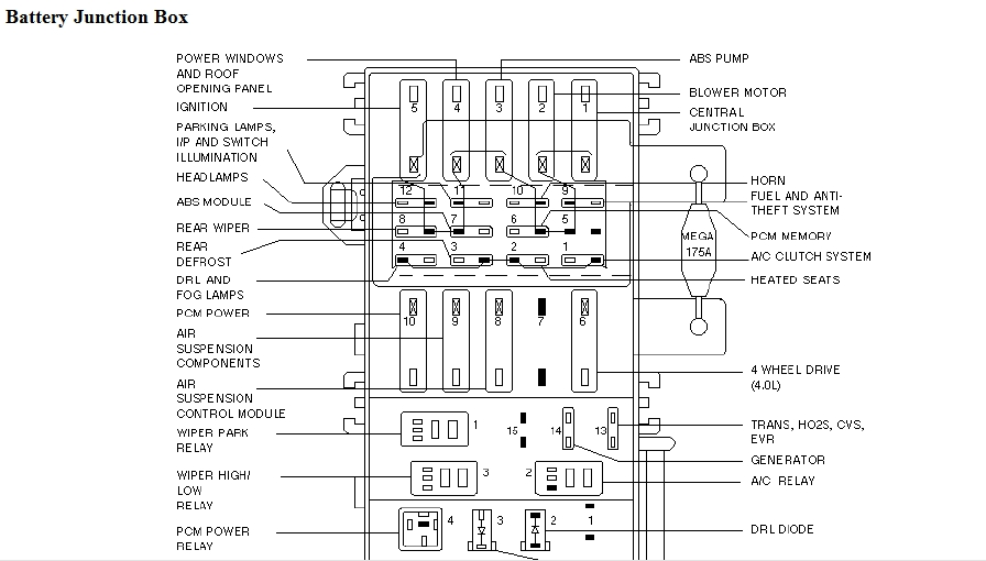 2000 Explorer: All The Fuses From The Underhood Fuse Box..diagram within 2000 Ford Explorer Fuse Box Diagram