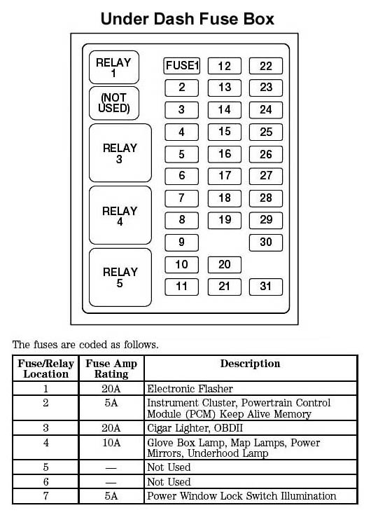1998 expedition fuse box diagram html