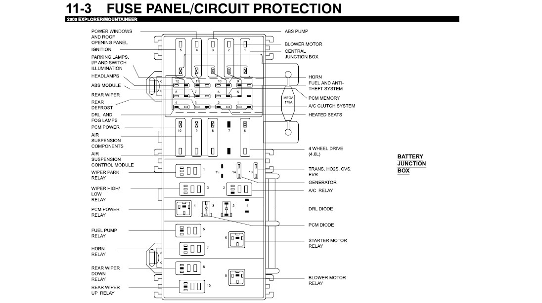 2000 Ford Explorer Sport Fuse Box Diagram. 2000. Automotive Wiring throughout Fuse Box Diagram 2003 Ford Explorer