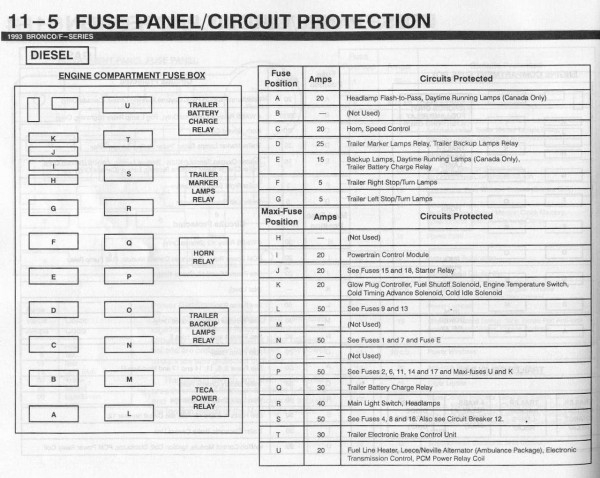2000 ford f 250 fuse box diagram | fuse box and wiring diagram 1999 ford f 250 fuse box 1999 ford f 250 fuse box identification
