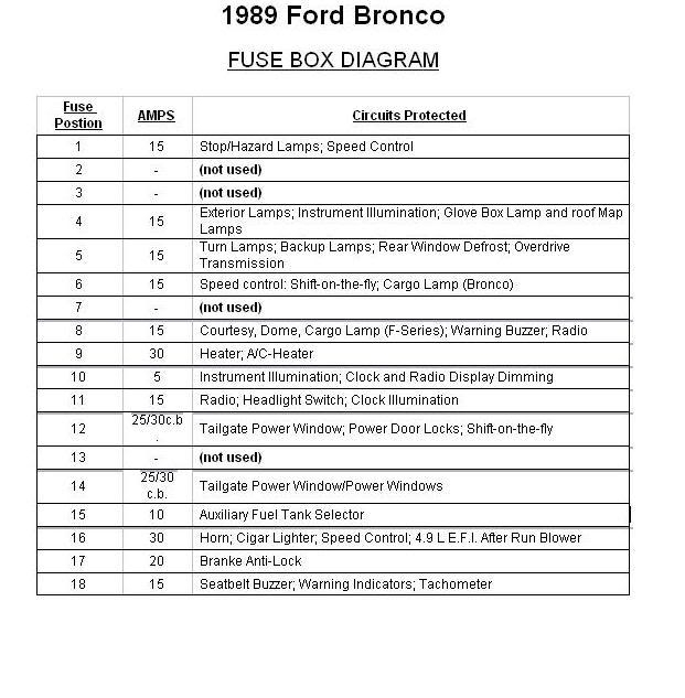 1988 ford f150 fuse box diagram fuse box and wiring diagram