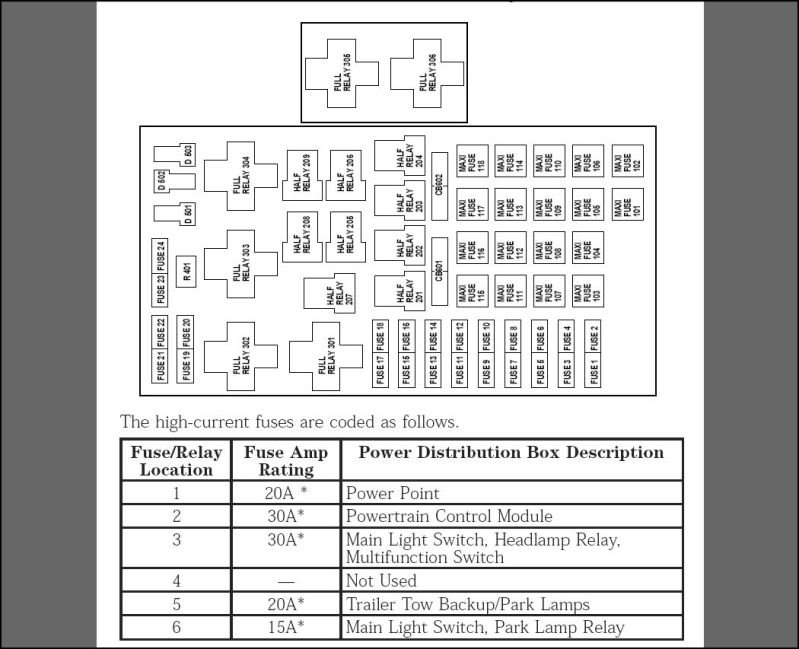 Ford transit connect fuse box diagram and
