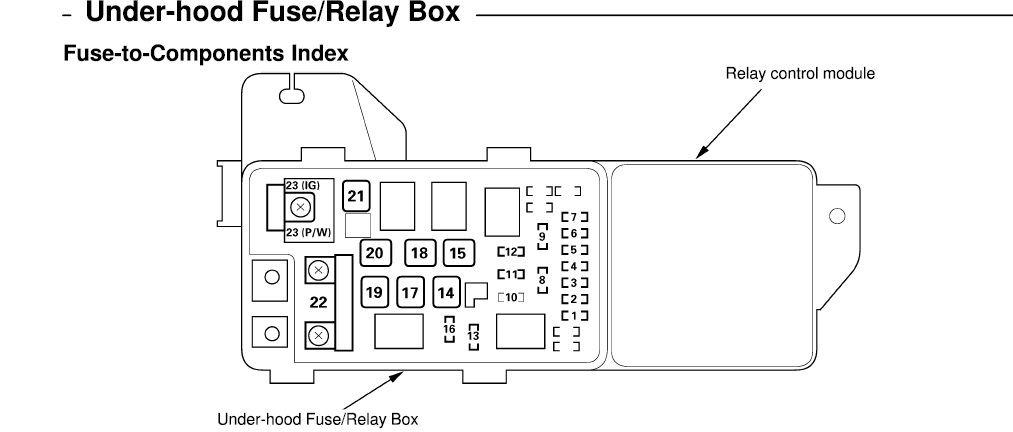 2005 Honda Accord Fuse Box Diagram Fuse Box And Wiring