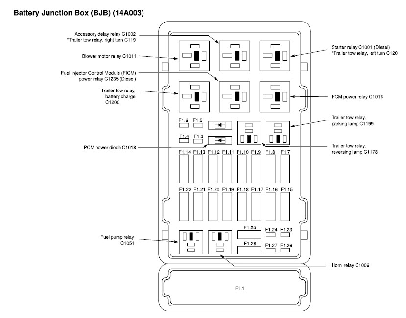 2006 Ford E350 Fuse Diagram - Under Hood And Under Dash with 2006 E350 Fuse Box Diagram