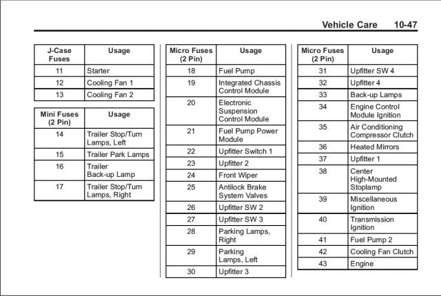 2014 silverado lt z71 drl fuse chevrolet forum chevy in 2005 chevy silverado fuse box diagram 2014 silverado lt z71 drl fuse? chevrolet forum chevy in 2005 2005 chevy silverado fuse box diagram at virtualis.co