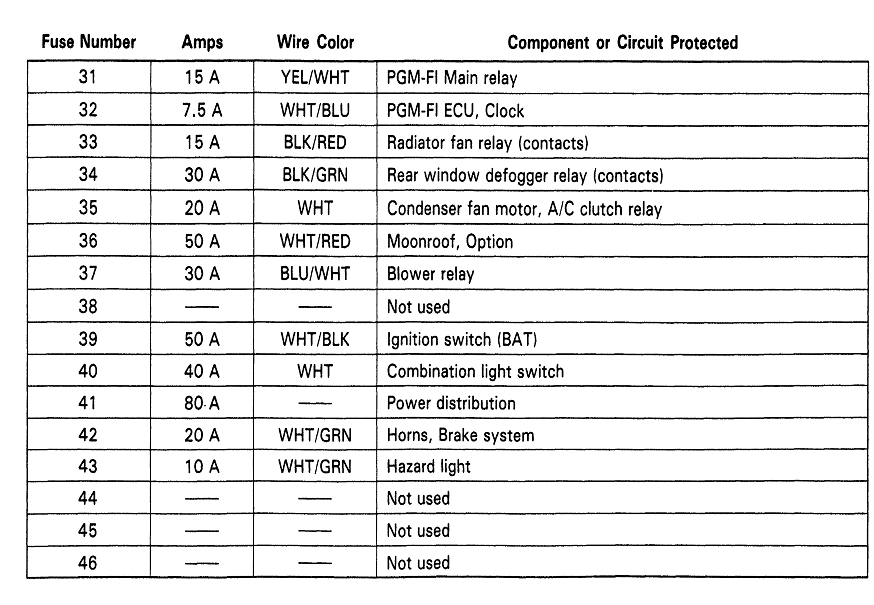 2003 Honda Civic Wiring Diagram : Honda civic fuse box diagram and wiring