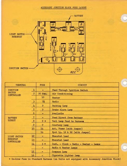 Bulb/fuse List [Archive] - Trifive, 1955 Chevy 1956 Chevy 1957 pertaining to 1955 Chevy Fuse Box
