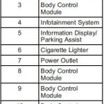 Chevrolet Cruze Owners Manual: Instrument Panel Fuse Block for 2011 Chevy Cruze Fuse Box