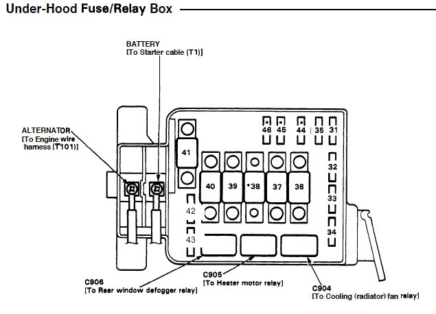 honda civic 1993 fuse box diagram