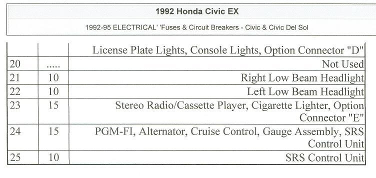 Civic Eg View Topic - '92-'95 Civic Fuse Box Diagrams (Engine Bay with regard to 1993 Honda Civic Fuse Box