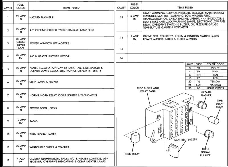 Dodge Dakota Questions - Does Anyone Have A Pic Of A 4 Cyl 89 in 1994 Dodge Dakota Fuse Box