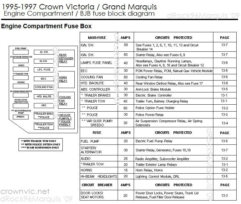 drock96marquis panther platform fuse charts page for 2004 crown victoria fuse box crown 2000 fuse diagram 28 images 2006 crown fuse box 2002 2006 crown victoria fuse box diagram at crackthecode.co