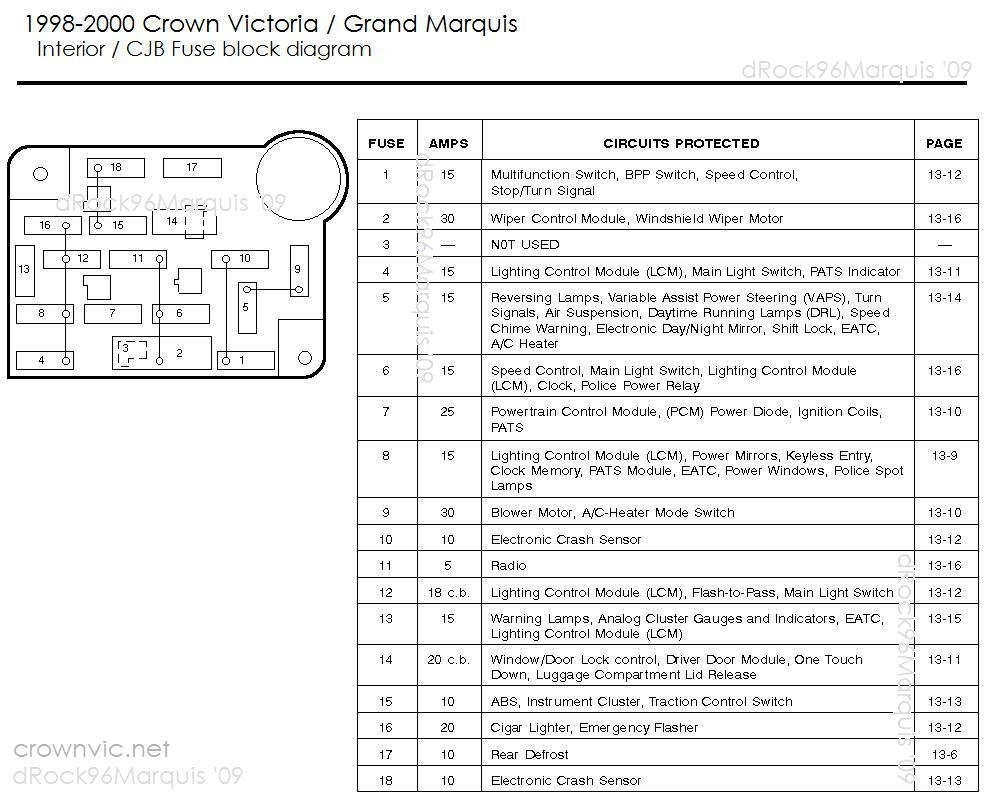 crown victoria fuse box diagram