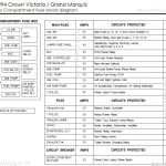 Drock96Marquis' Panther Platform Fuse Charts Page in 2004 Crown Victoria Fuse Box