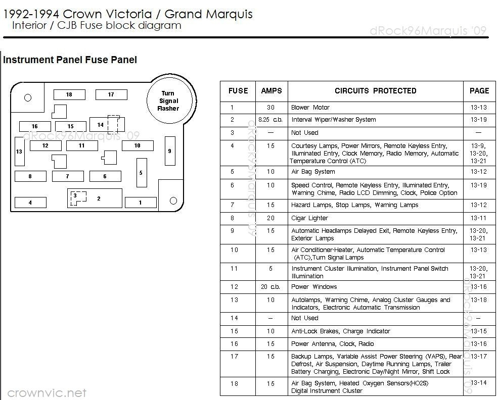 Drock96Marquis' Panther Platform Fuse Charts Page intended for Crown Victoria Fuse Box Diagram