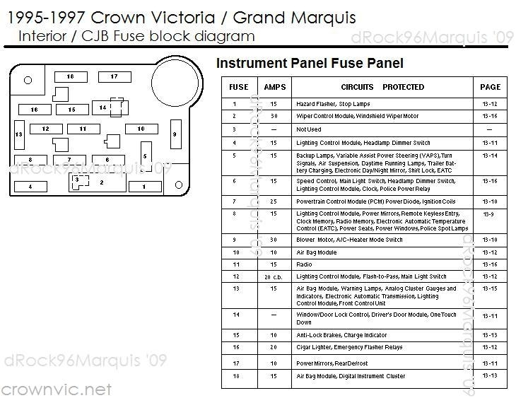 Ford crown victoria first generation 1992 1997 fuse box on drock96marquis' panther platform fuse charts page throughout crown