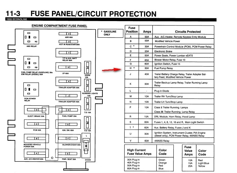 Fuse Box Diagram 1995 Ford E150 Van : Ford e fuse box diagram and wiring