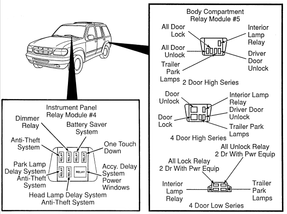 Ford Explorer Mk2 – Second Generation (1995 – 2001) – Fuse Box for Ford Explorer Fuse Box