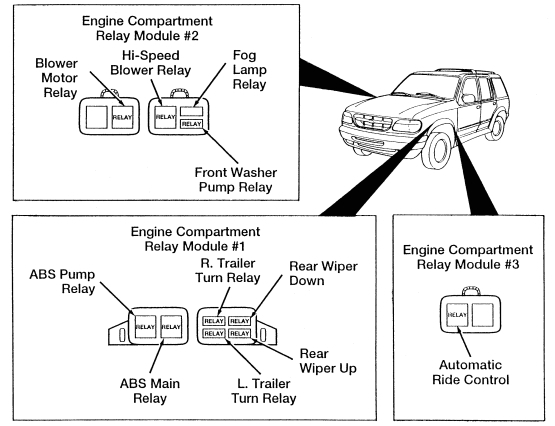 Ford Explorer Mk2 – Second Generation (1995 – 2001) – Fuse Box with regard to 2001 Ford Explorer Fuse Box Diagram
