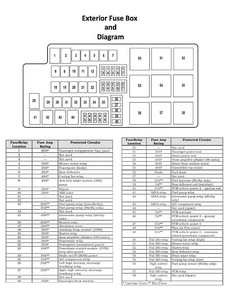 Ford Mustang V6 And Ford Mustang Gt 2005-2014 Fuse Box Diagram with 2006 Ford Mustang V6 Fuse Box Diagram