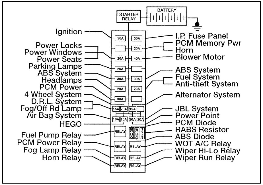 96 grand cherokee fuse box diagram