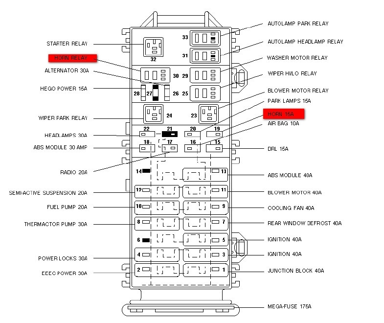 Ford Taurus Questions - Which Fuse Is For Cruise Control - Cargurus throughout 2006 Ford Taurus Fuse Box