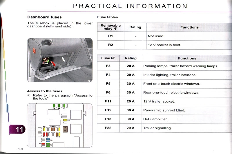 Citroen Relay 2012 Fuse Box Layout : Forums problems and issues fuse box what