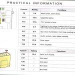 Forums / Problems And Issues / Fuse Box! What Fuse Box? - C4 - Ds4 throughout Citroen C4 Fuse Box Location