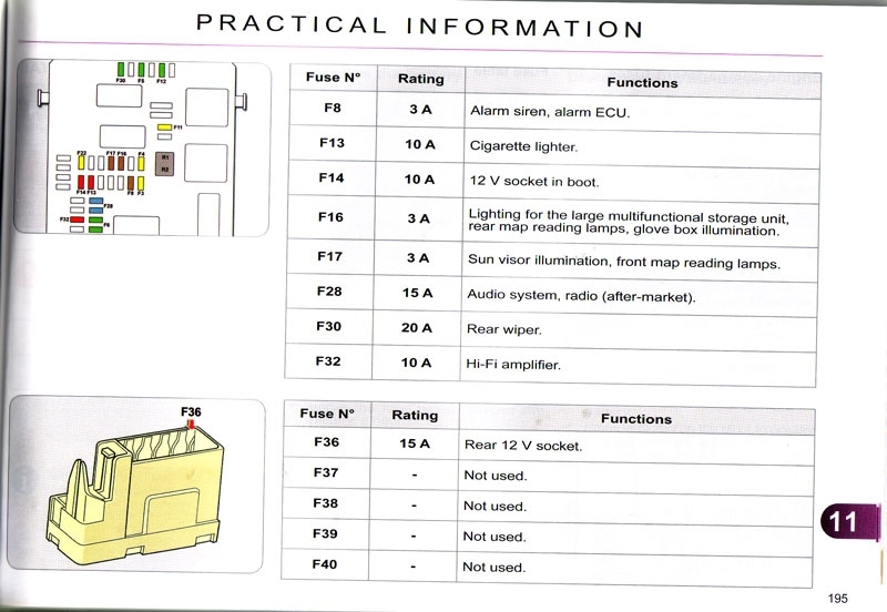 Citroen C4 Fuse Box Location