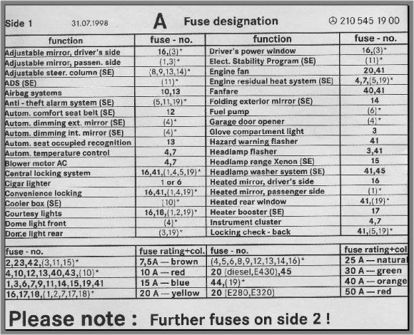 Fuse Box Chart, What Fuse Goes Where - Peachparts Mercedes Shopforum with Mercedes Fuse Box Diagram