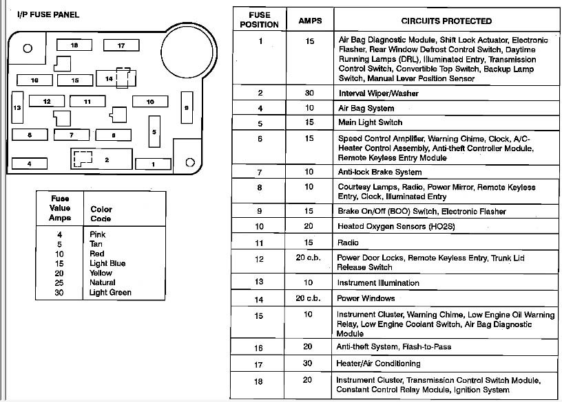 2002 Ford Mustang Under Dash Fuse Box Diagram