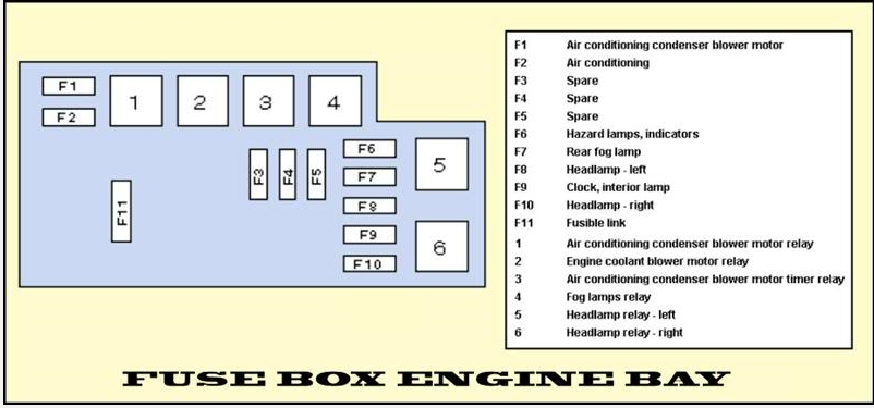 Fuse Layouts Bg/d - Engine/electrics - Uk Legacy Forums with Subaru Legacy Fuse Box Diagram