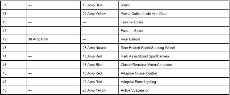 Fuse Location/amp Rating/circuit Protected * pertaining to 2005 Dodge Magnum Fuse Box Diagram