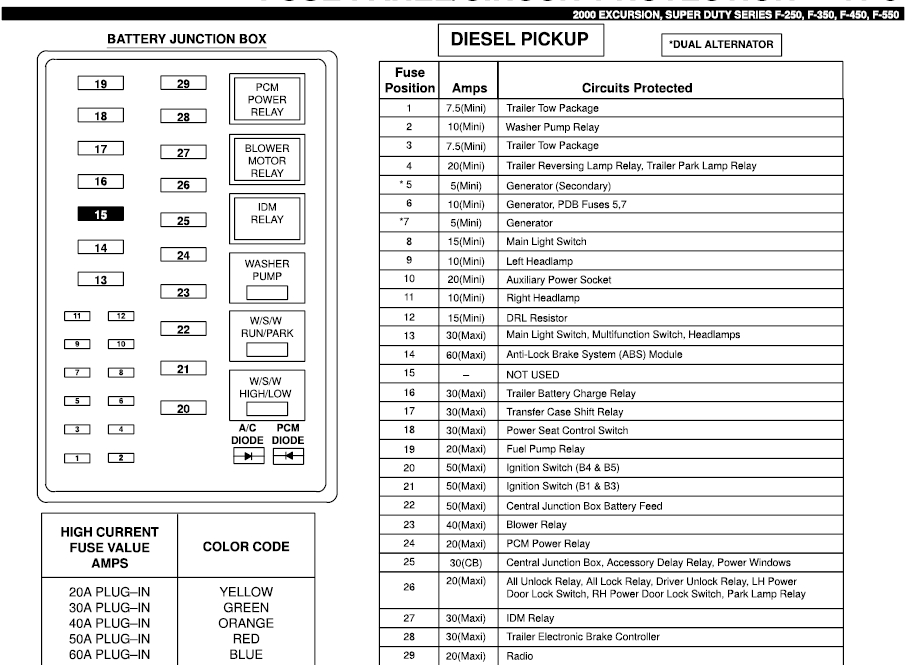 Fuse Panel Diagram For A 2000 Ford F350 Super Duty Diesel within Ford F350 Fuse Box Location