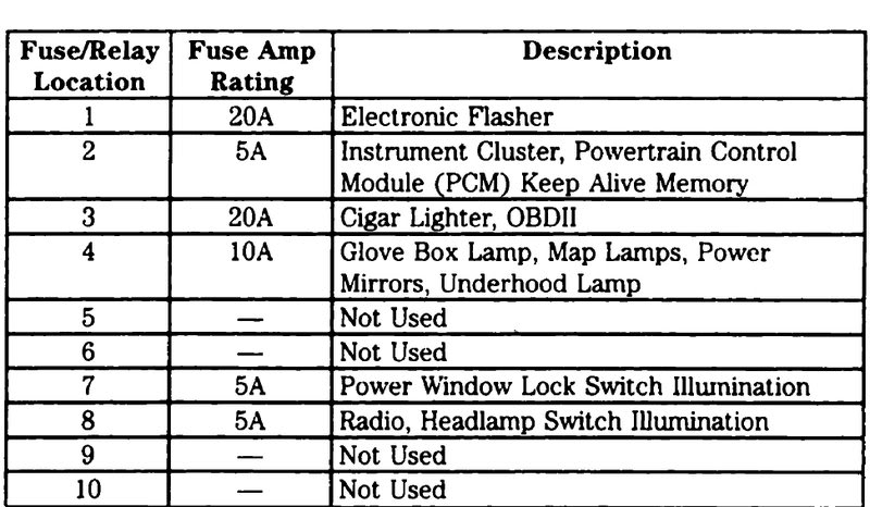 1997 F350 Fuse Box Diagram