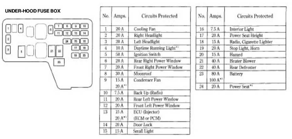 Honda Accord Fuse Box Diagram - Honda-Tech with regard to 2001 Honda Civic Fuse Box Layout