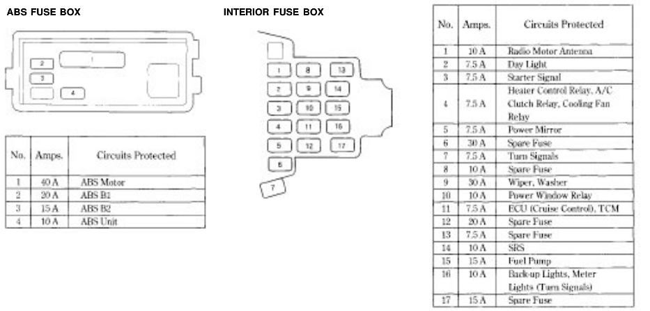 Honda Accord Fuse Box Diagram - Honda-Tech with regard to 2003 Honda Civic Fuse Box Diagram