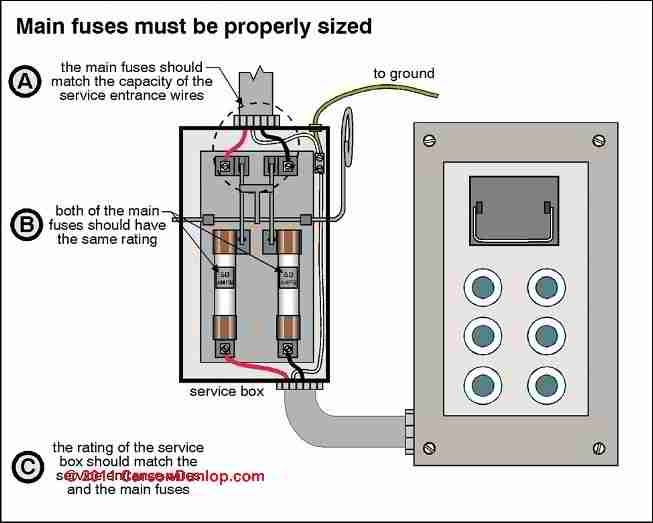 how to inspect the main electrical disconnect fuse or breaker to within main switch on fuse box how to inspect the main electrical disconnect, fuse, or breaker to  at soozxer.org