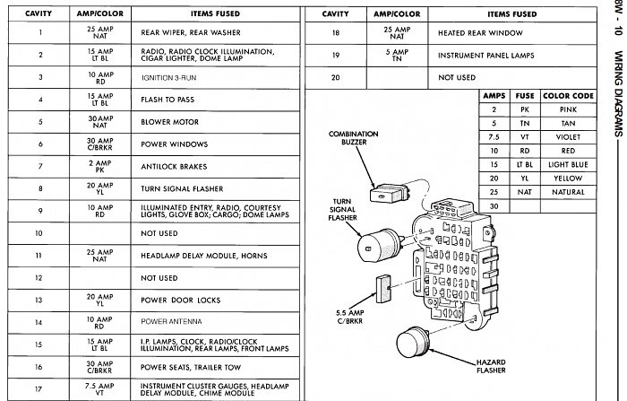 Jeep Cherokee 1984-1996 Fuse Box Diagram - Cherokeeforum throughout Fuse Box 96 Jeep Cherokee