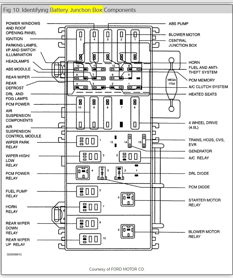 2004 Mercury Mountaineer Fuse Box on 1997 ford explorer radio wiring diagram