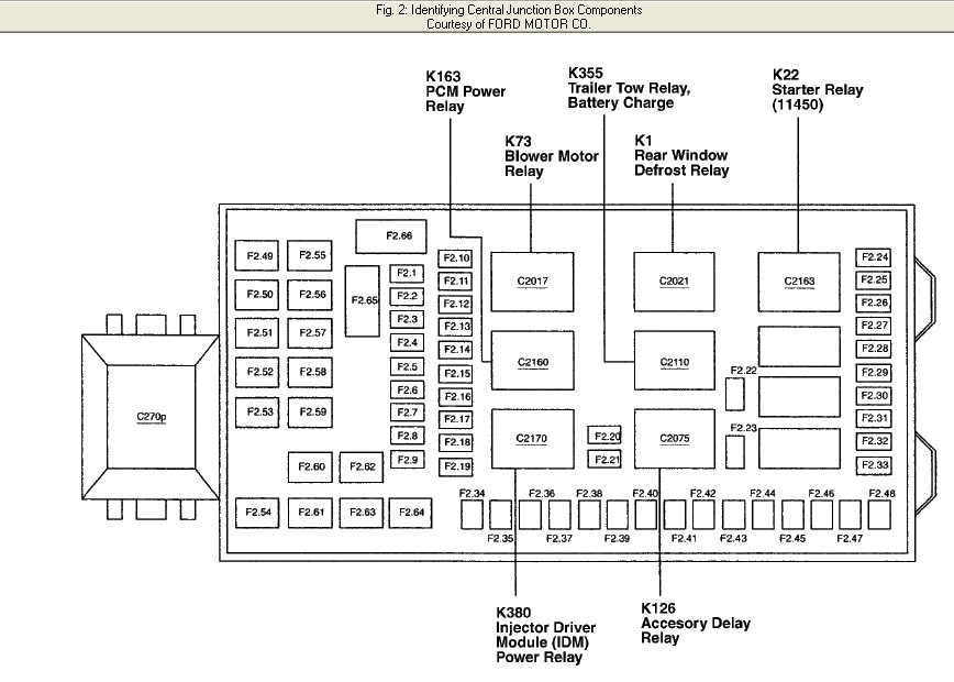 Need 2002 Ford F-250: Fuse Panel Diagram for Ford F250 Fuse Box Diagram