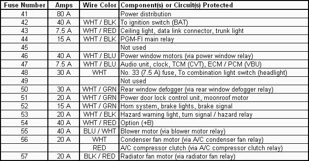 honda civic 2003 fuse box diagram fuse box and wiring 2003 ford windstar turn signal wiring diagram